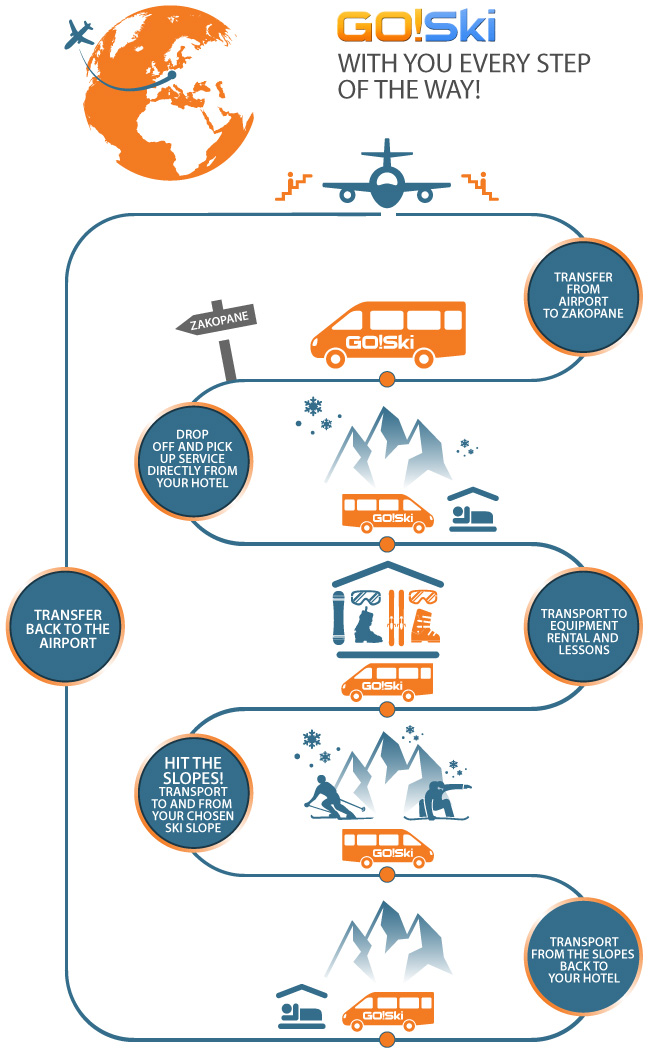 Airport Transfers infograph